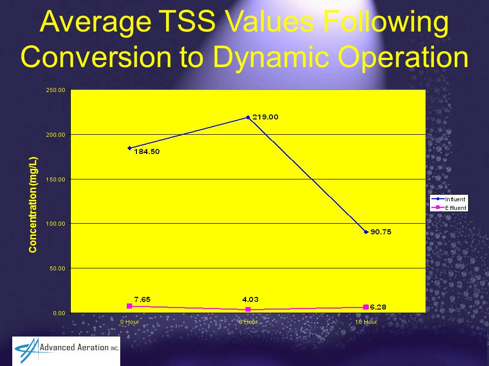 Average TSS Values Following Conversion to Dynamic Operation Concentration (mg/L)