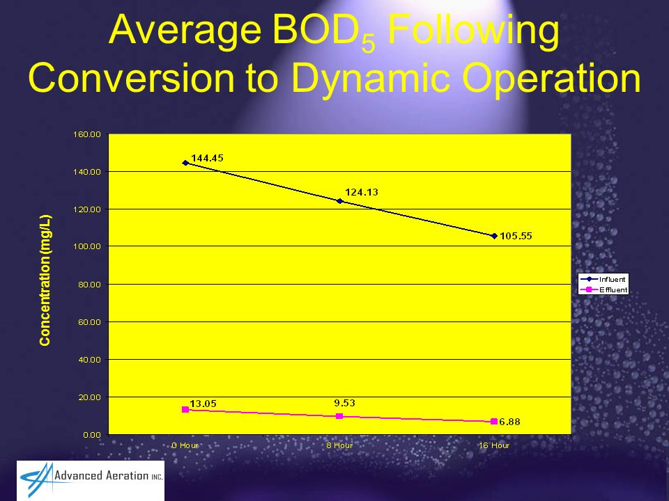 Average BOD 5 Following Conversion to Dynamic Operation Concentration (mg/L)