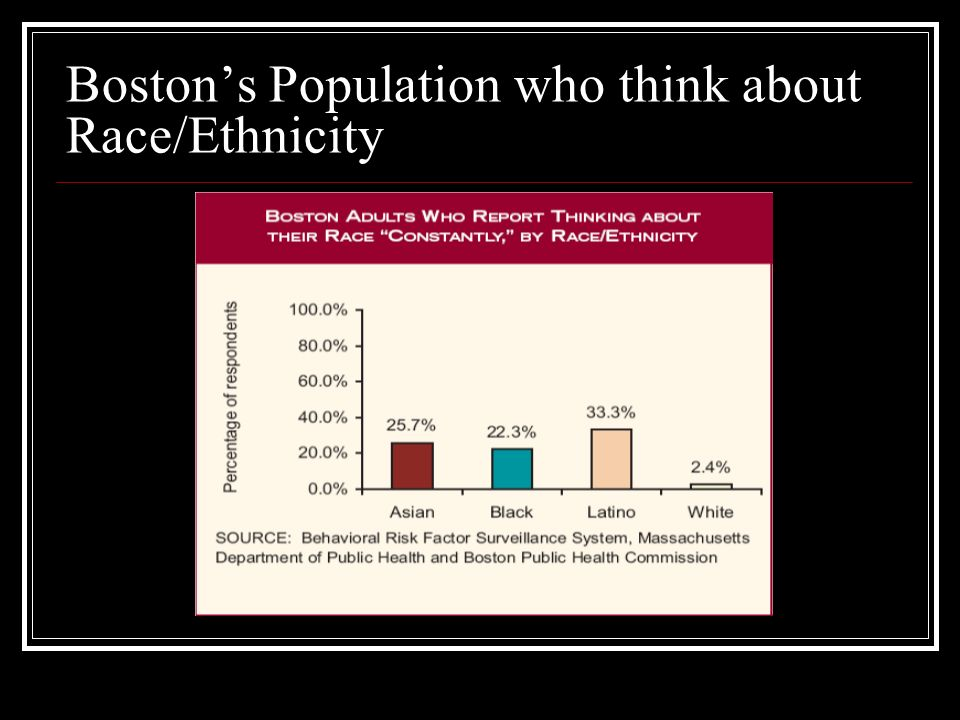 Bostons Population who think about Race/Ethnicity
