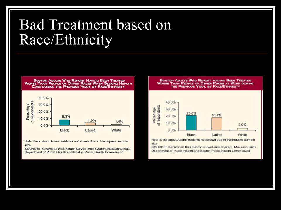 Bad Treatment based on Race/Ethnicity