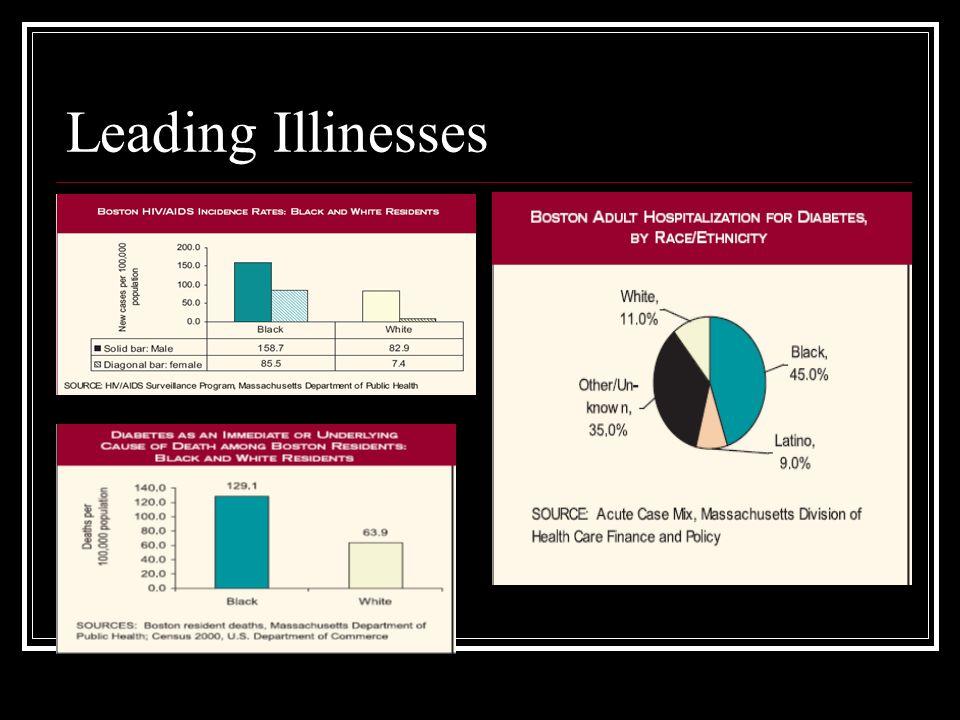 Leading Illinesses
