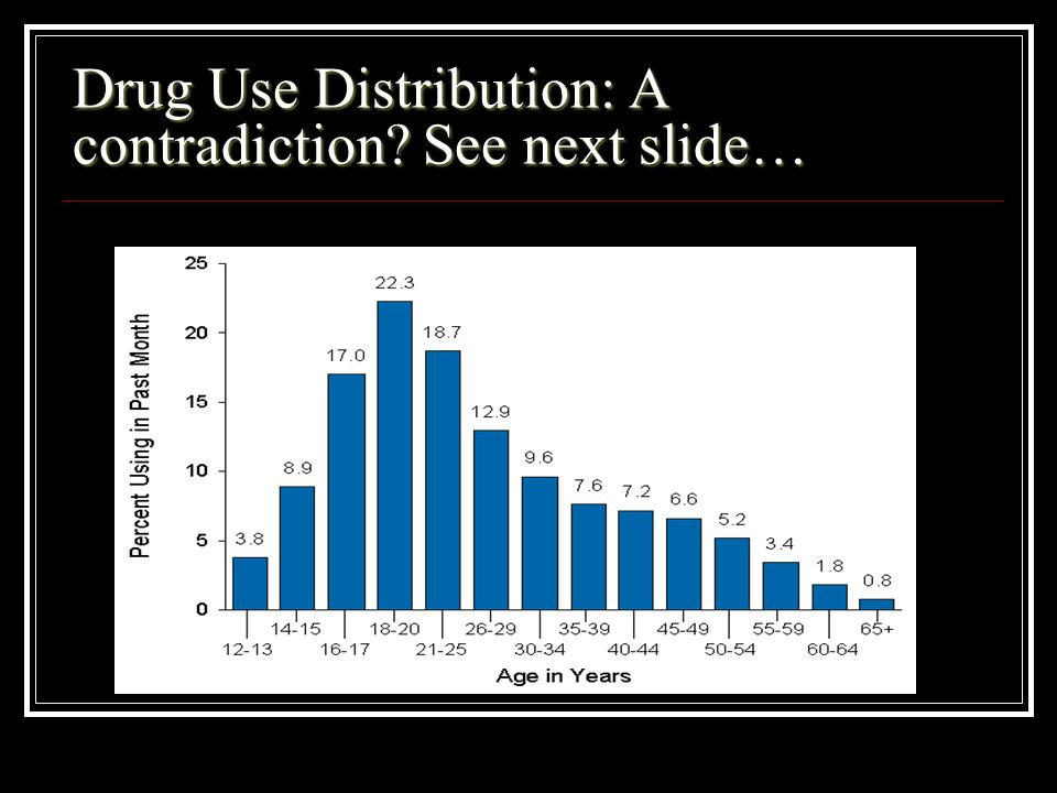 Drug Use Distribution: A contradiction? See next slide…