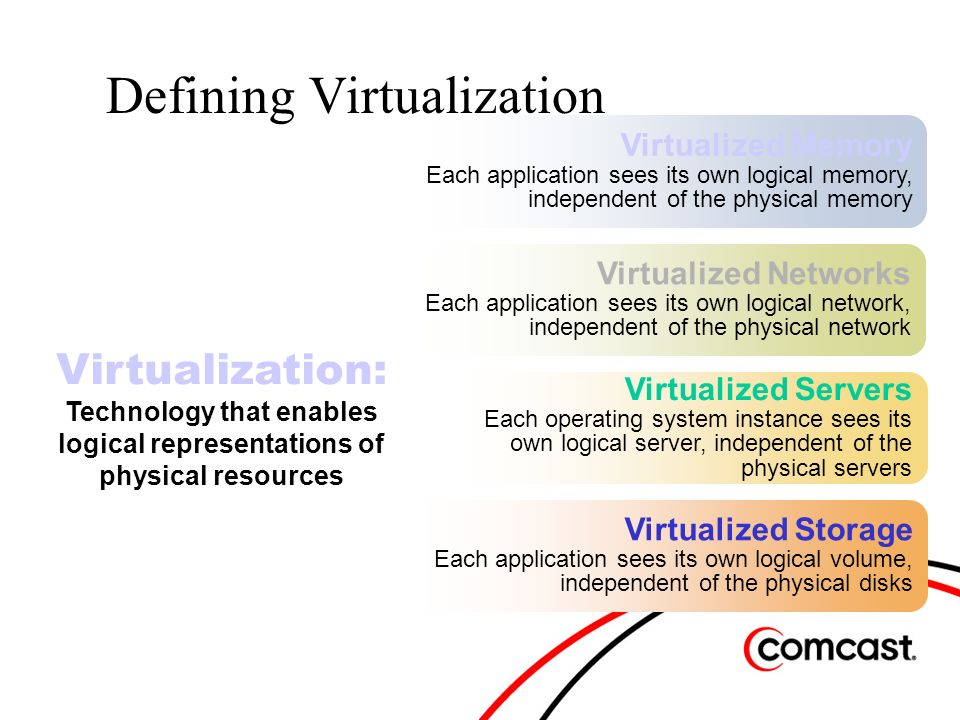 Virtualized Memory Each application sees its own logical memory, independent of the physical memory Virtualized Networks Each application sees its own logical network, independent of the physical network Virtualized Servers Each operating system instance sees its own logical server, independent of the physical servers Virtualized Storage Each application sees its own logical volume, independent of the physical disks Defining Virtualization Virtualization: Technology that enables logical representations of physical resources