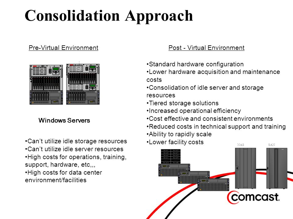 Pre-Virtual Environment Windows Servers NASSAN Server1 Server2 Server3 Server4.....