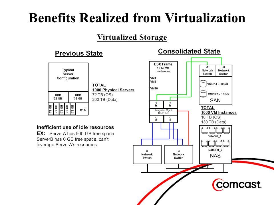Virtualized Storage Benefits Realized from Virtualization