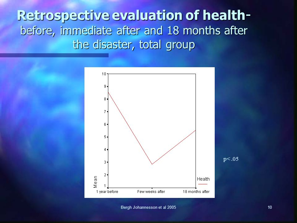 Bergh Johannesson et al 200510 Retrospective evaluation of health - before, immediate after and 18 months after the disaster, total group p<.05