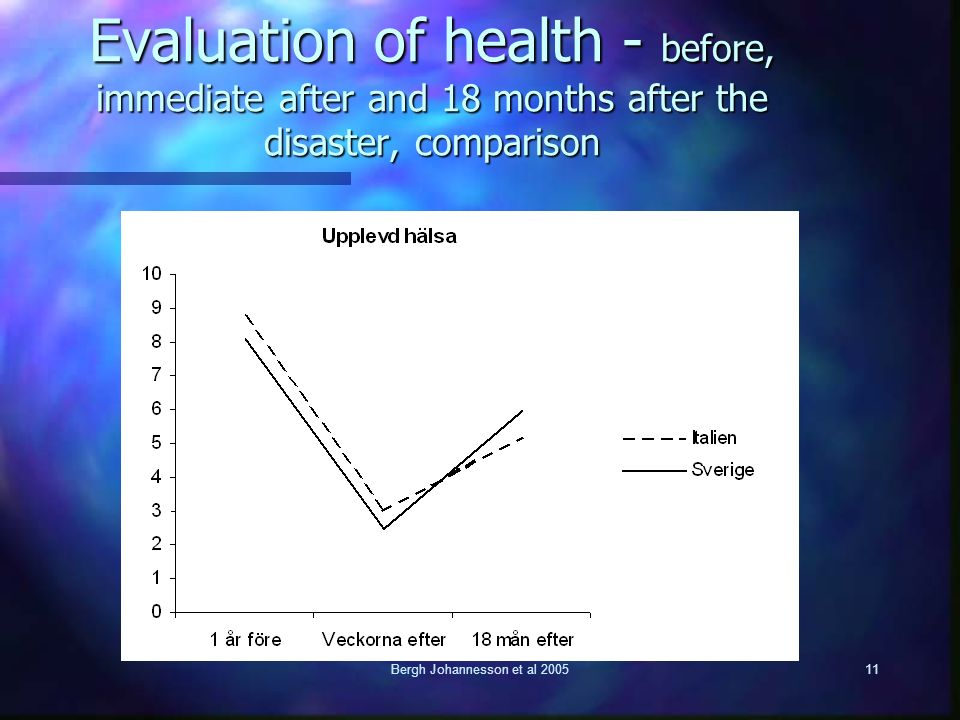 Bergh Johannesson et al 200511 Evaluation of health - before, immediate after and 18 months after the disaster, comparison