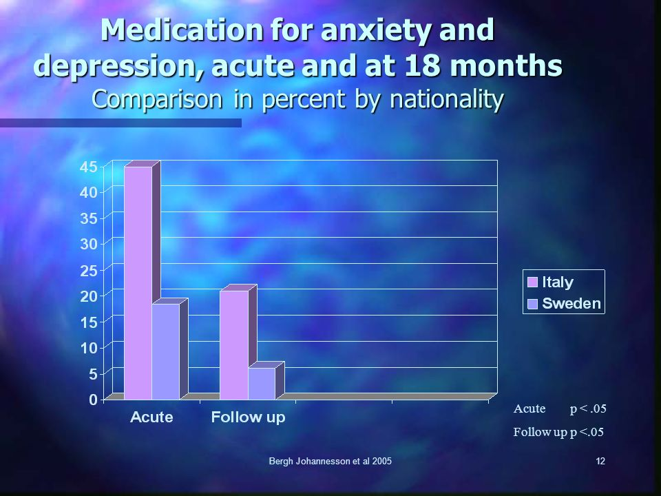 Bergh Johannesson et al 200512 Medication for anxiety and depression, acute and at 18 months Comparison in percent by nationality Acute p <.05 Follow up p <.05