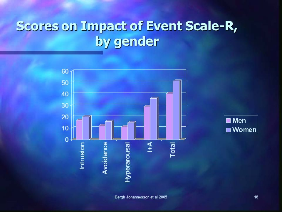 Bergh Johannesson et al 200518 Scores on Impact of Event Scale-R, by gender