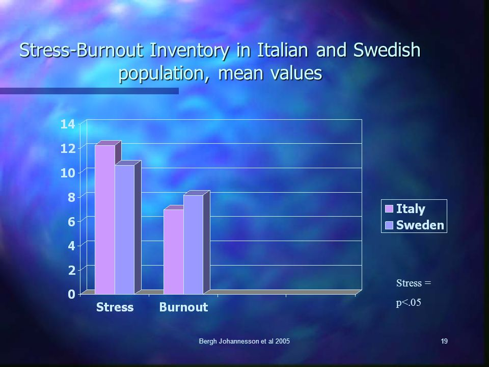 Bergh Johannesson et al 200519 Stress-Burnout Inventory in Italian and Swedish population, mean values Stress = p<.05