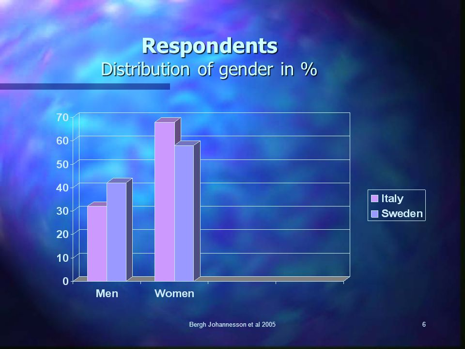 Bergh Johannesson et al 20056 Respondents Distribution of gender in %
