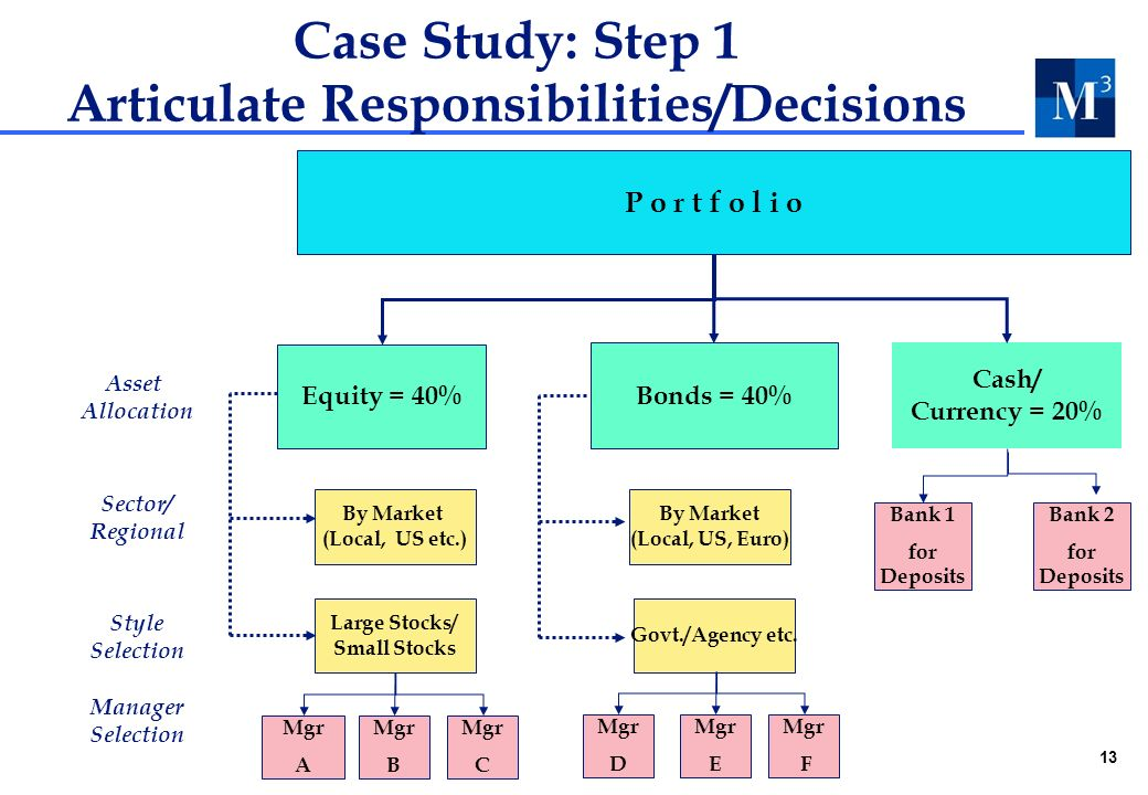 13 Case Study: Step 1 Articulate Responsibilities/Decisions Asset Allocation Sector/ Regional Style Selection Manager Selection Cash/ Currency = 20% Equity = 40% By Market (Local, US etc.) Large Stocks/ Small Stocks By Market (Local, US, Euro) Govt./Agency etc.