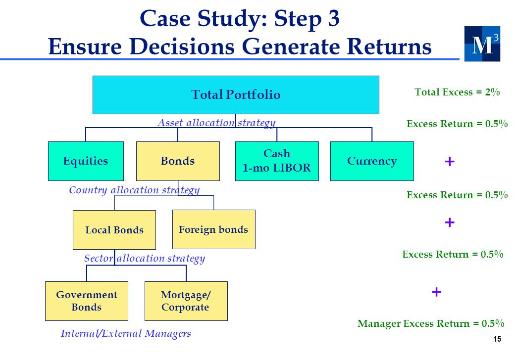 15 Case Study: Step 3 Ensure Decisions Generate Returns Excess Return = 0.5% Total Excess = 2% Local Bonds Foreign bonds Mortgage/ Corporate Government Bonds Total Portfolio EquitiesCurrency Cash 1-mo LIBOR Asset allocation strategy Country allocation strategy Sector allocation strategy + + Manager Excess Return = 0.5% + Internal/External Managers