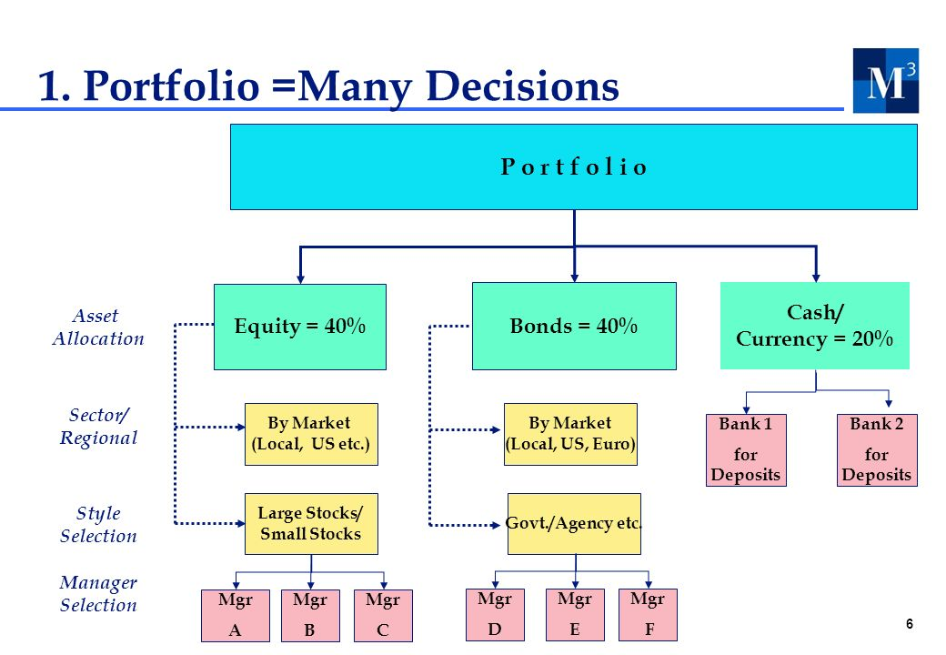 6 1. Portfolio =Many Decisions Asset Allocation Sector/ Regional Style Selection Manager Selection Cash/ Currency = 20% Equity = 40% By Market (Local,