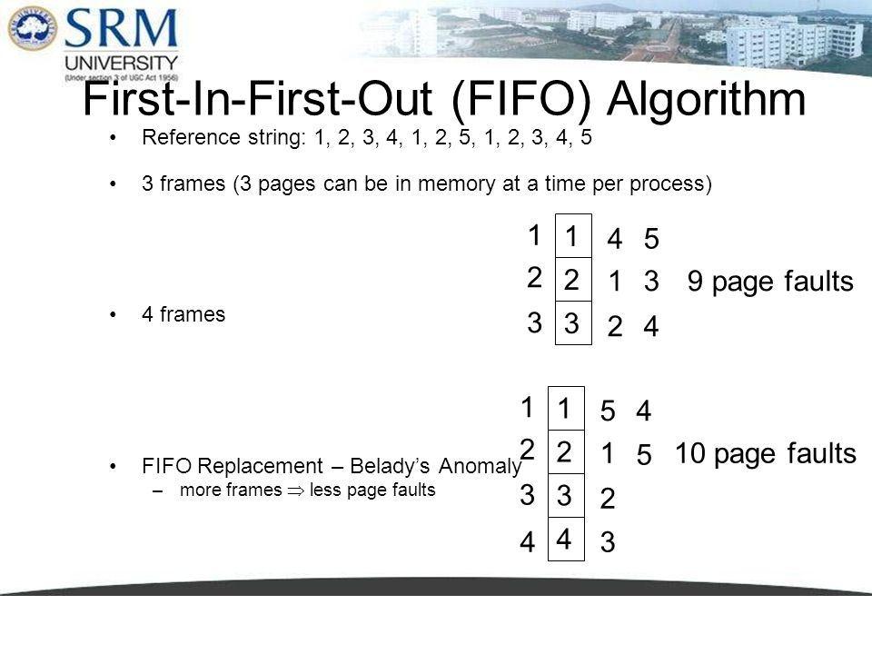 First-In-First-Out (FIFO) Algorithm Reference string: 1, 2, 3, 4, 1, 2, 5, 1, 2, 3, 4, 5 3 frames (3 pages can be in memory at a time per process) 4 f