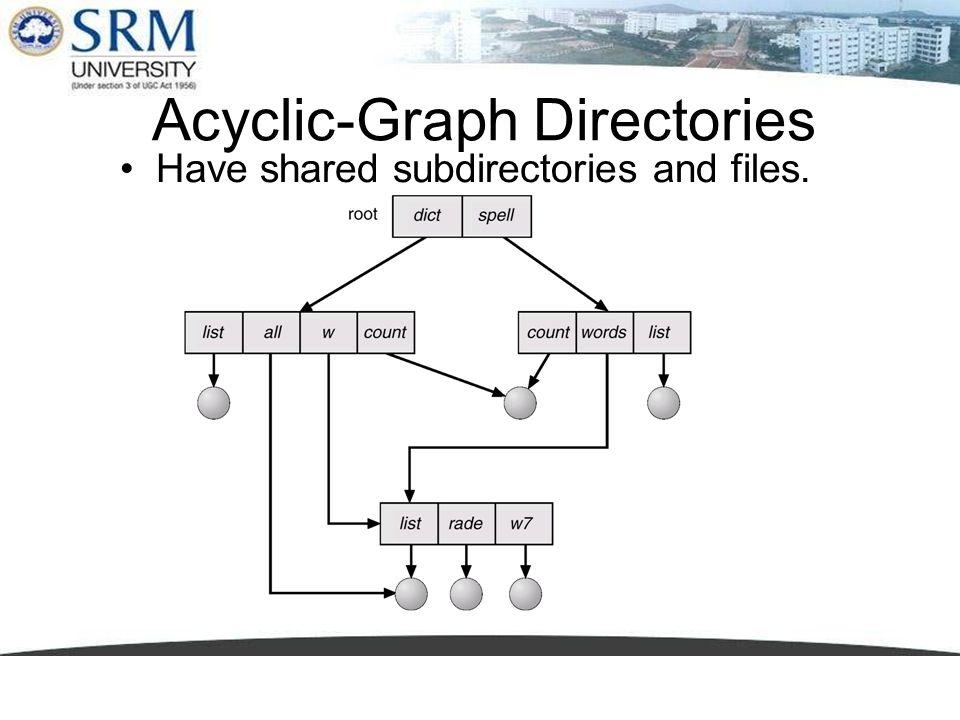 Acyclic-Graph Directories Have shared subdirectories and files.
