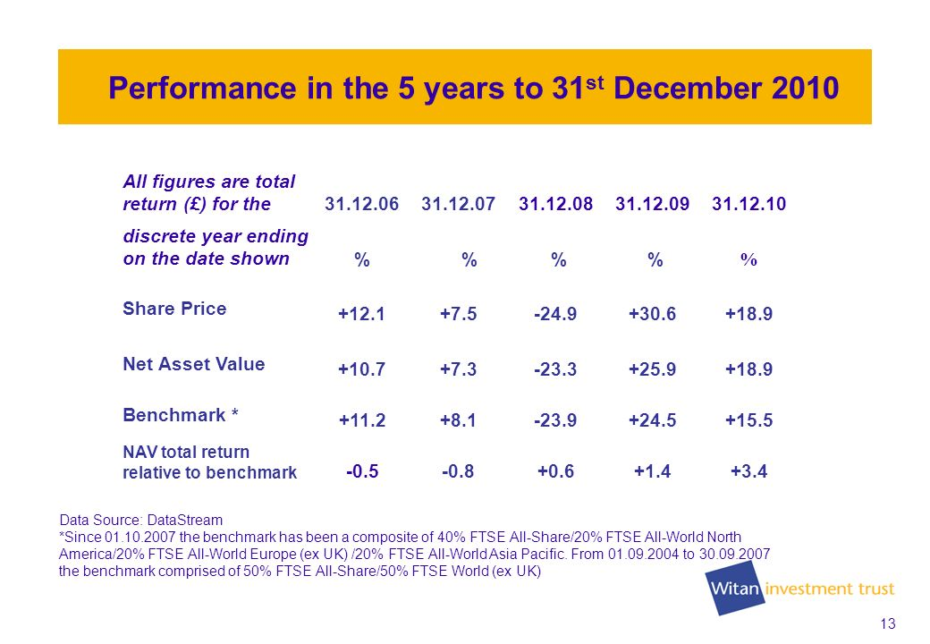 13 Performance in the 5 years to 31 st December 2010 All figures are total return (£) for the31.12.0631.12.0731.12.0831.12.0931.12.10 discrete year ending on the date shown% % % % % Share Price +12.1+7.5-24.9+30.6+18.9 Net Asset Value +10.7+7.3-23.3+25.9+18.9 Benchmark * +11.2+8.1-23.9+24.5+15.5 NAV total return relative to benchmark -0.5-0.8+0.6+1.4+3.4 Data Source: DataStream *Since 01.10.2007 the benchmark has been a composite of 40% FTSE All-Share/20% FTSE All-World North America/20% FTSE All-World Europe (ex UK) /20% FTSE All-World Asia Pacific.