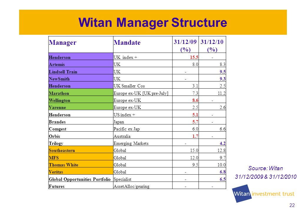 22 Witan Manager Structure ManagerMandate 31/12/09 (%) 31/12/10 (%) HendersonUK index ArtemisUK Lindsell TrainUK-9.5 NewSmithUK-9.3 HendersonUK Smaller Cos MarathonEurope ex-UK [UK pre-July] WellingtonEurope ex-UK8.6- VarenneEurope ex-UK HendersonUS index BrandesJapan5.7- ComgestPacific ex Jap OrbisAustralia1.7- TrilogyEmerging Markets-4.2 SoutheasternGlobal MFSGlobal Thomas WhiteGlobal VeritasGlobal-6.8 Global Opportunities PortfolioSpecialist-6.5 FuturesAssetAlloc/gearing-- Source: Witan 31/12/2009 & 31/12/2010