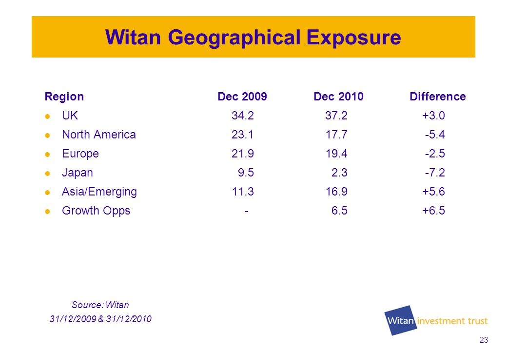 23 Witan Geographical Exposure Region Dec 2009 Dec 2010 Difference UK34.237.2 +3.0 North America23.117.7 -5.4 Europe21.919.4 -2.5 Japan 9.5 2.3 -7.2 Asia/Emerging11.316.9 +5.6 Growth Opps - 6.5 +6.5 Source: Witan 31/12/2009 & 31/12/2010