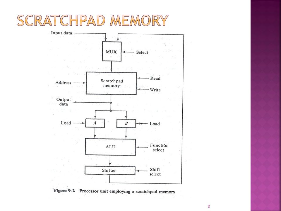 It is a multi operation, combinational logic digital function Perform a set of basic arithmetic operations and a set of logic operations Next slide shows the block diagram of a 4 bit ALU 9