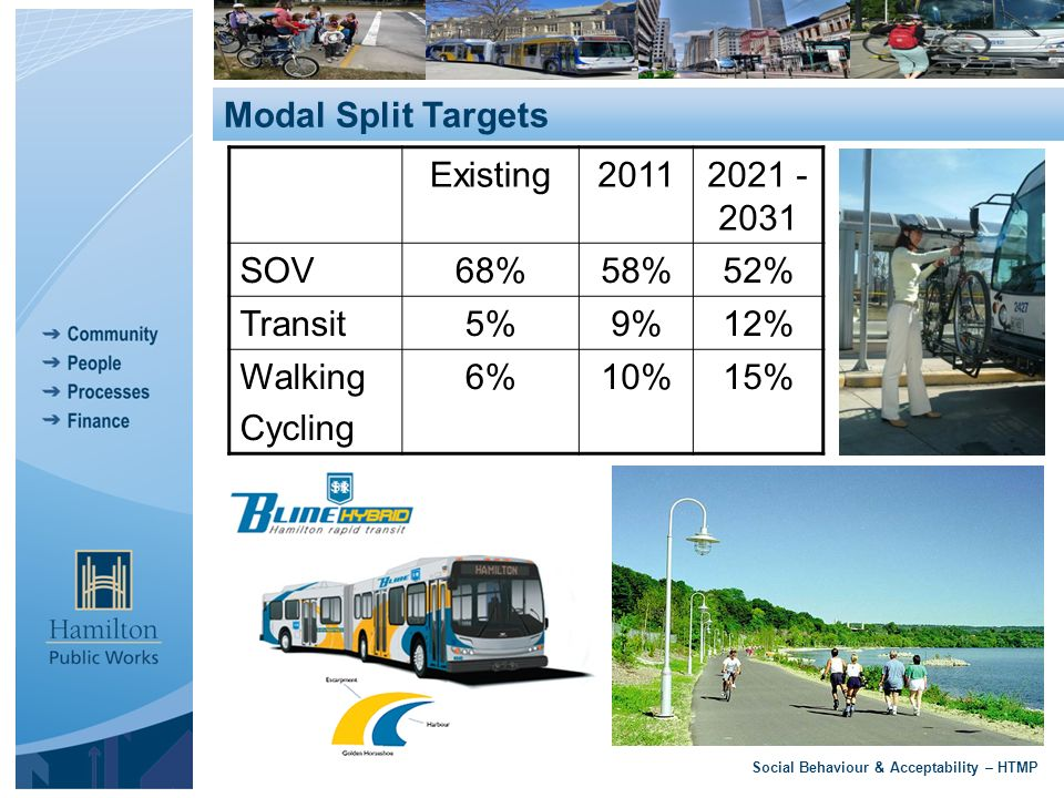Social Behaviour & Acceptability – HTMP Modal Split Targets Existing20112021 - 2031 SOV68%58%52% Transit5%9%12% Walking Cycling 6%10%15%
