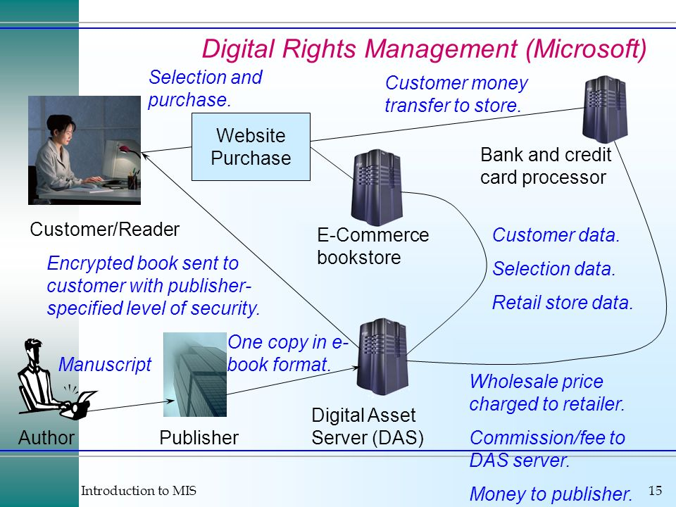 Introduction to MIS15 Digital Rights Management (Microsoft) E-Commerce bookstore Digital Asset Server (DAS) Customer/Reader Website Purchase Bank and