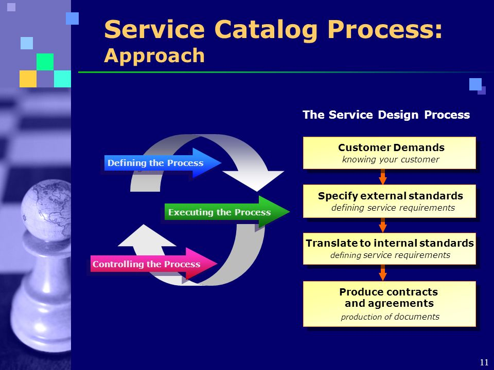 10 Service Catalog SM Prototype Scope: Service Catalog Development Strengthen Customer Relationships Service Providers Understand Business Requirements Customer Understand Service Level Resource Requirements Prototype Goals Business - IT Alignment Business Alignment Business Alignment IT Strategy Development IT Strategy Development Customer Management Service Planning Define Service Requirements Define IT capabilities Service Planning Define Service Requirements Define IT capabilities Service Level Management Maintain Service Catalog Negotiate & document Service Level Management Maintain Service Catalog Negotiate & document Availability & Continuity Management Key Process Availability & Continuity Management Key Process Capacity Management Key Process Capacity Management Key Process Cost Management Key Process Cost Management Key Process Change Management Request for Change (RFC) processing Change coordination Change Management Request for Change (RFC) processing Change coordination Service Design & Management Focusing on the Pain