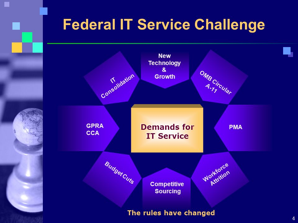 4 Federal IT Service Challenge New Technology & Growth GPRA CCA Competitive Sourcing Budget Cuts Workforce Attrition IT Consolidation OMB Circular A-11 PMA The rules have changed Demands for IT Service
