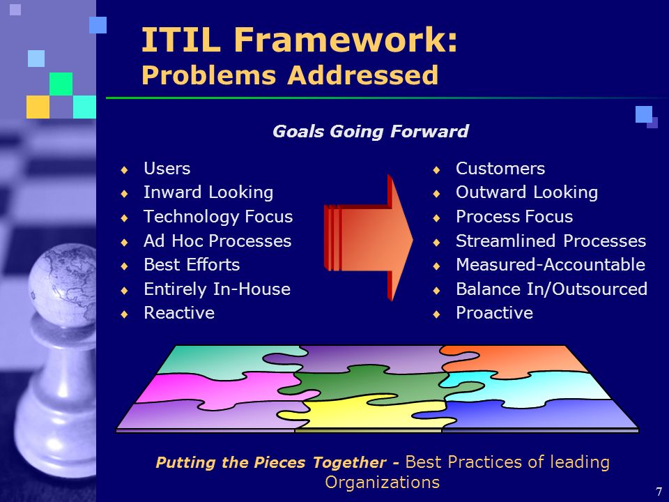 7 ITIL Framework: Problems Addressed Users Inward Looking Technology Focus Ad Hoc Processes Best Efforts Entirely In-House Reactive Customers Outward Looking Process Focus Streamlined Processes Measured-Accountable Balance In/Outsourced Proactive Goals Going Forward Putting the Pieces Together - Best Practices of leading Organizations