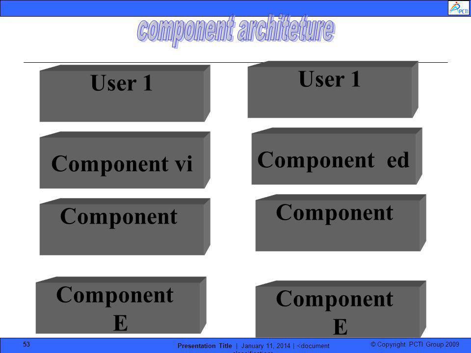 © Copyright PCTI Group 2009 Presentation Title | January 11, 2014 | 53 User 1 Component ed Component vi Component E Component E
