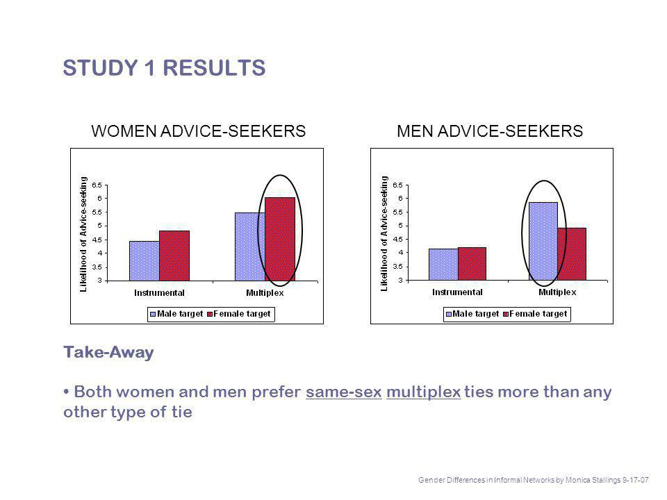 STUDY 1 RESULTS Take-Away Both women and men prefer same-sex multiplex ties more than any other type of tie WOMEN ADVICE-SEEKERS MEN ADVICE-SEEKERS Gender Differences in Informal Networks by Monica Stallings 9-17-07