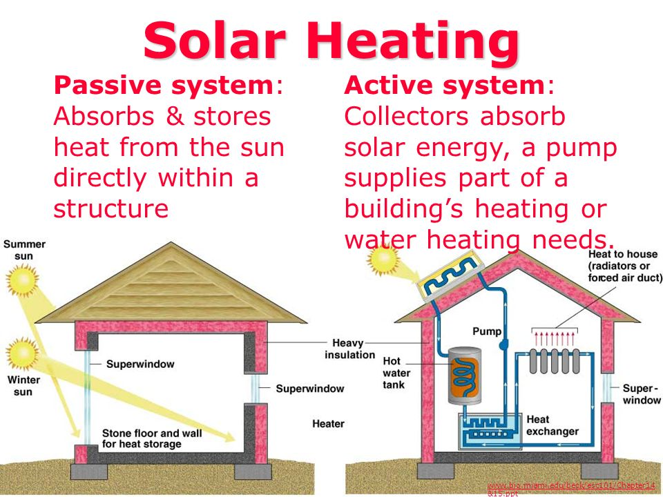 Solar Heating Passive system: Absorbs & stores heat from the sun directly within a structure Active system: Collectors absorb solar energy, a pump sup