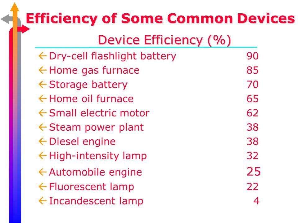 Benefits ßClean Energy ßone sixth of carbon dioxide vs.