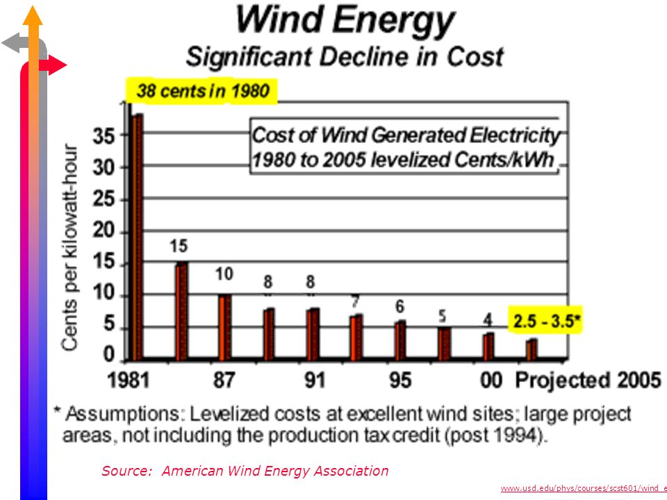 Source: American Wind Energy Association www.usd.edu/phys/courses/scst601/wind_energy.ppt