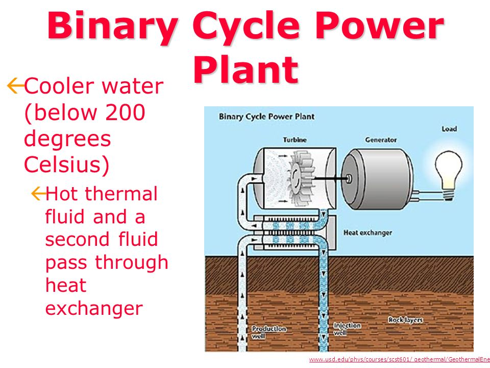 Binary Cycle Power Plant ßCooler water (below 200 degrees Celsius) ßHot thermal fluid and a second fluid pass through heat exchanger www.usd.edu/phys/