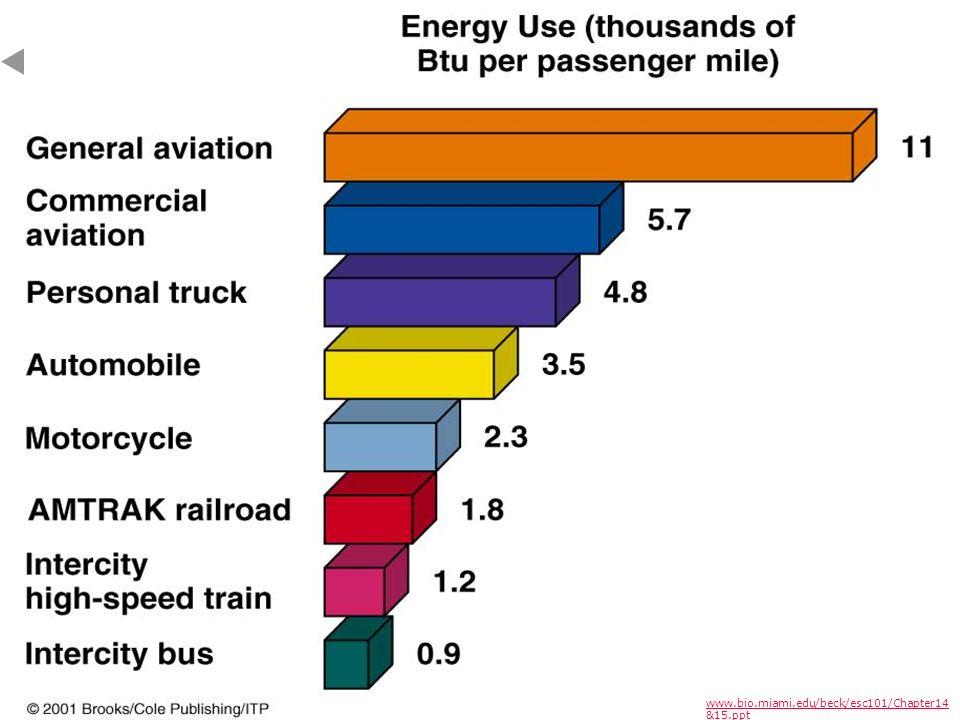 www.bio.miami.edu/beck/esc101/Chapter14 &15.ppt Energy Efficiency Solar EnergyHydropower Wind Power Biomass Geothermal Sustainability