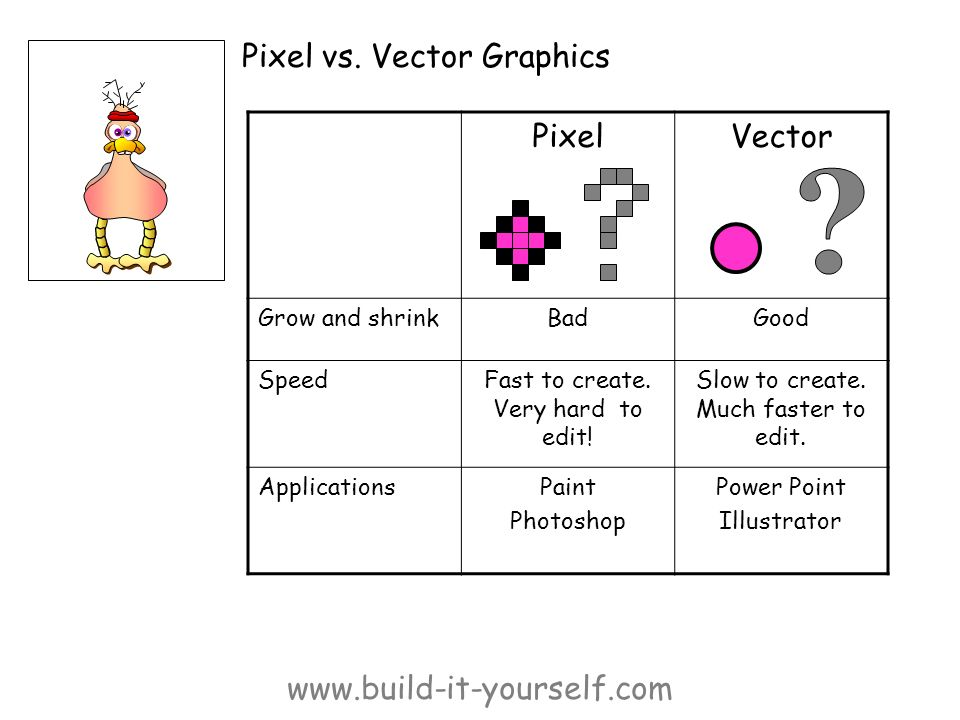 www.build-it-yourself.com Pixel vs. Vector Graphics PixelVector Grow and shrinkBadGood SpeedFast to create. Very hard to edit! Slow to create. Much fa