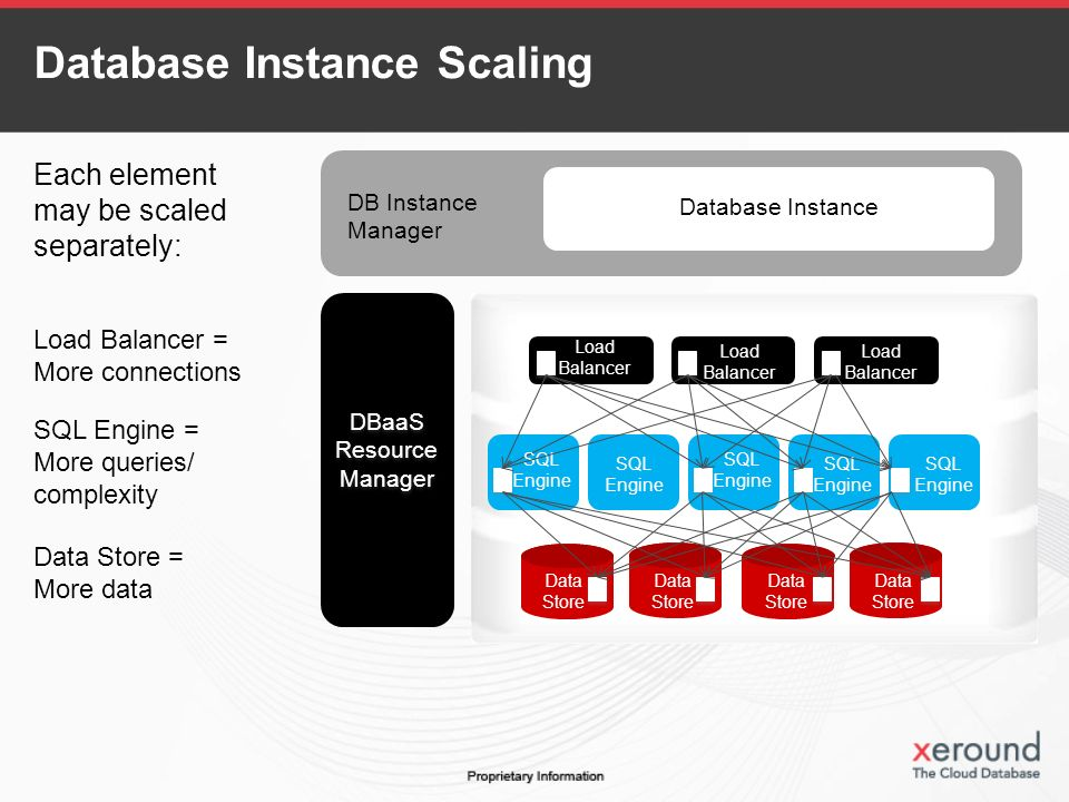 DBaaS Resource Manager DBaaS Resource Manager Data Store Data Store Data Store Data Store Data Store Data Store Load Balancer Load Balancer Load Balancer SQL Engine SQL Engine SQL Engine SQL Engine SQL Engine DB Instance Manager Database Instance Database Instance Scaling Each element may be scaled separately: Load Balancer = More connections SQL Engine = More queries/ complexity Data Store = More data