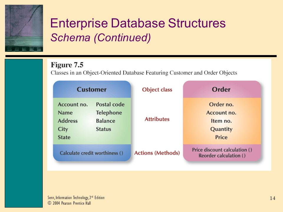 15 Senn, Information Technology, 3 rd Edition © 2004 Pearson Prentice Hall Enterprise Database Structures Views View: A subset of one or more databases, created either by extracting copies of records from a database or by merging copies of records from multiple databases.