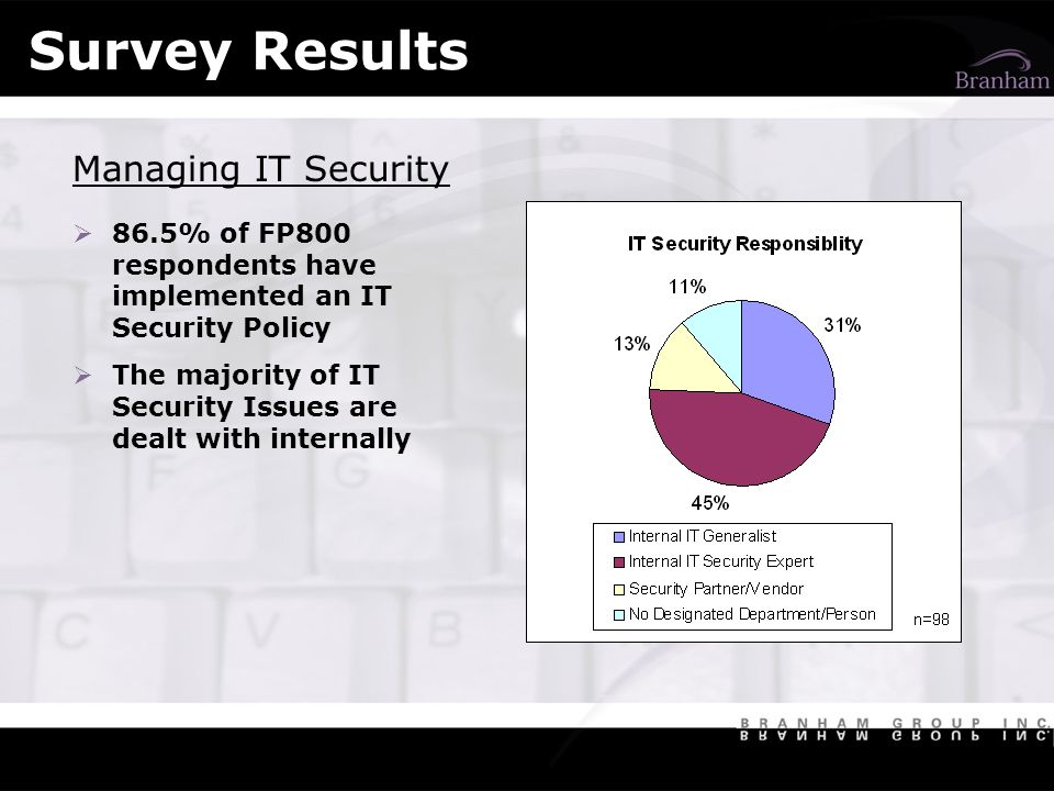 Survey Results Managing IT Security 86.5% of FP800 respondents have implemented an IT Security Policy The majority of IT Security Issues are dealt with internally