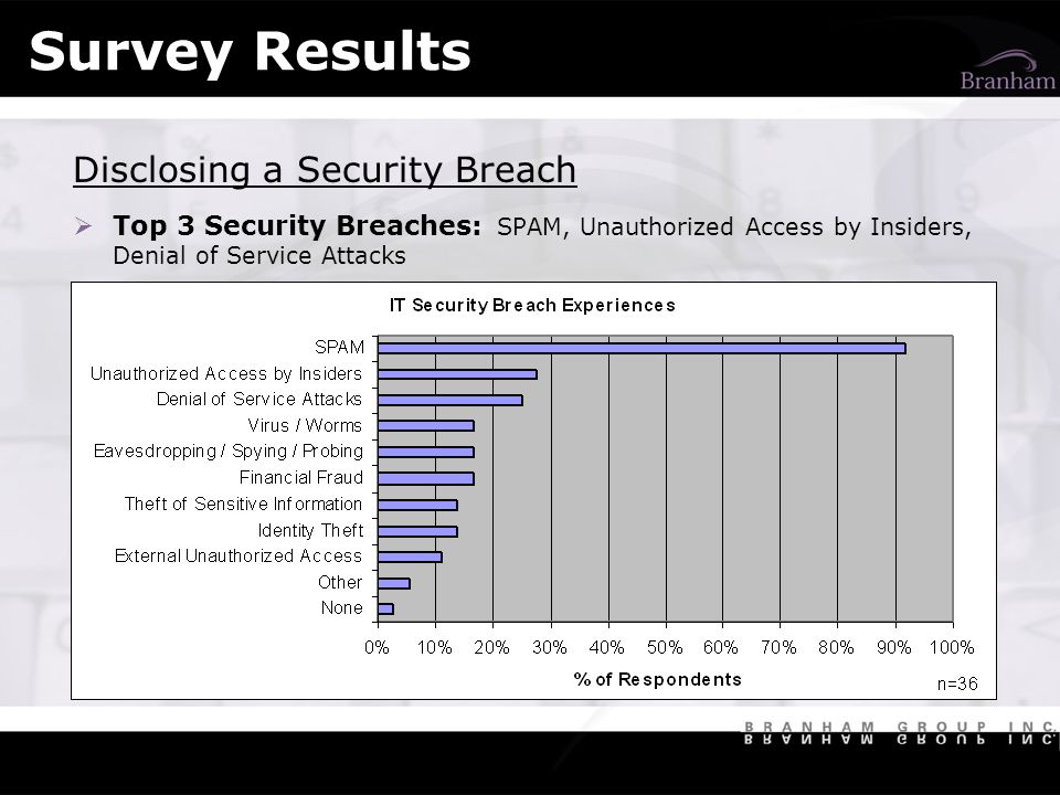 Survey Results Disclosing a Security Breach Top 3 Security Breaches: SPAM, Unauthorized Access by Insiders, Denial of Service Attacks