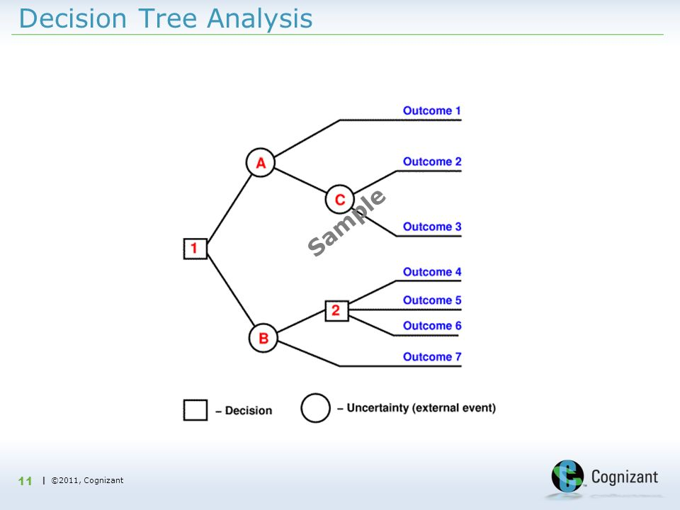 | ©2011, Cognizant Decision Tree Analysis 11 Sample