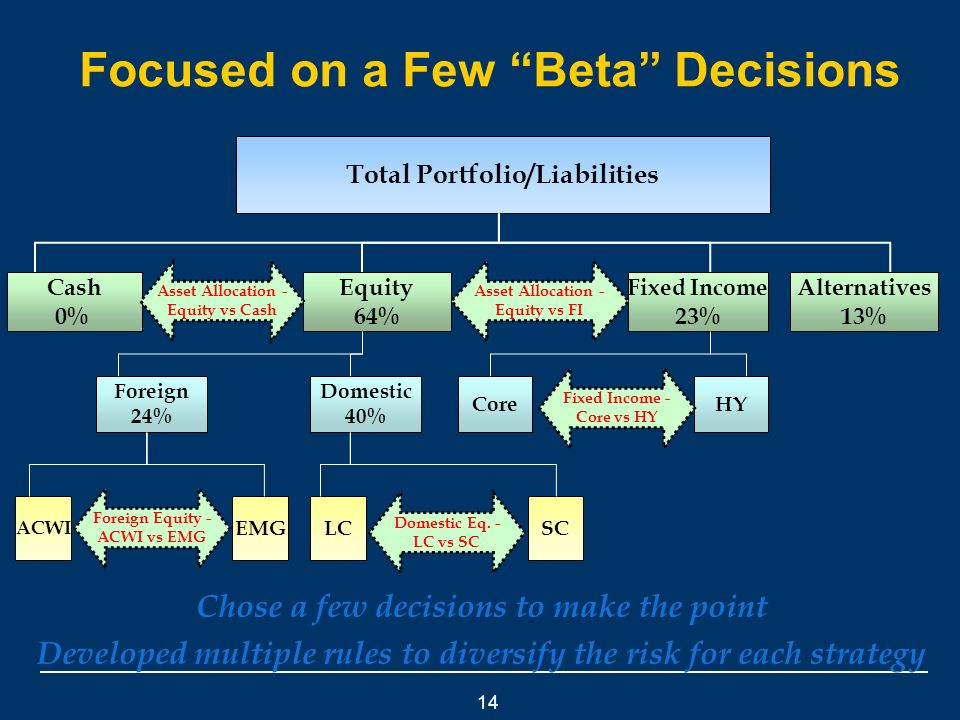 14 Focused on a Few Beta Decisions Total Portfolio/Liabilities LC ACWI EMGSC Equity 64% Cash 0% Alternatives 13% Fixed Income 23% Foreign 24% Domestic 40% CoreHY Chose a few decisions to make the point Developed multiple rules to diversify the risk for each strategy Asset Allocation - Equity vs FI Foreign Equity - ACWI vs EMG Domestic Eq.
