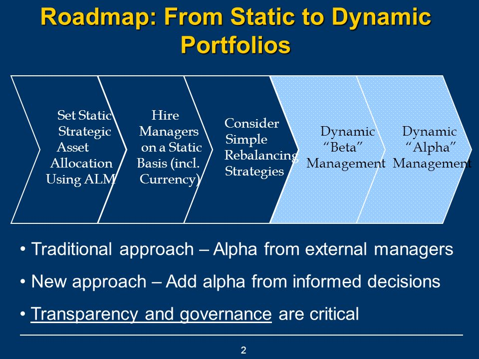 2 Roadmap: From Static to Dynamic Portfolios Traditional approach – Alpha from external managers New approach – Add alpha from informed decisions Transparency and governance are critical Dynamic Alpha Management Dynamic Beta Management Consider Simple Rebalancing Strategies Hire Managers on a Static Basis (incl.