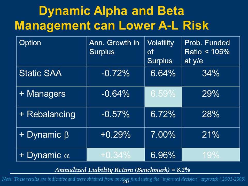 20 Dynamic Alpha and Beta Management can Lower A-L Risk Annualized Liability Return (Benchmark) = 8.2% Note: These results are indicative and were obtained from another fund using the informed decision approach ( 2001-2005) OptionAnn.