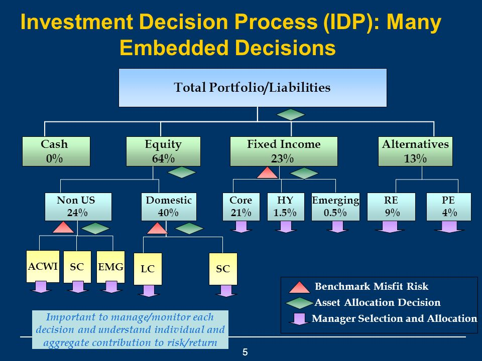 5 Investment Decision Process (IDP): Many Embedded Decisions Total Portfolio/Liabilities LC SC ACWI EMG SC Equity 64% Cash 0% Alternatives 13% Fixed Income 23% Non US 24% Domestic 40% Core 21% HY 1.5% Emerging 0.5% PE 4% RE 9% Benchmark Misfit Risk Asset Allocation Decision Manager Selection and Allocation Important to manage/monitor each decision and understand individual and aggregate contribution to risk/return