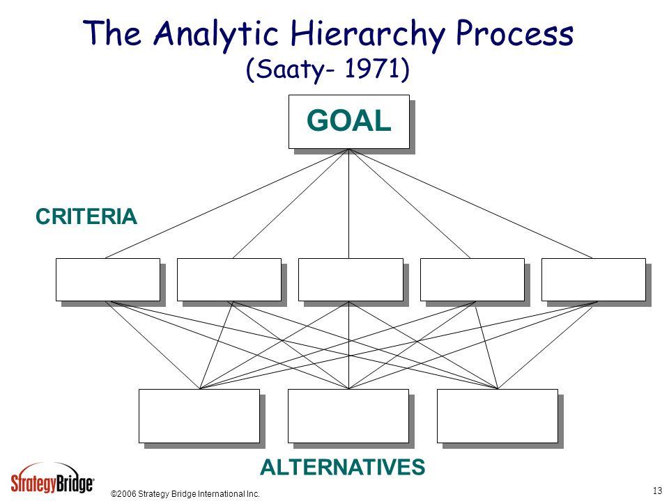 ©2006 Strategy Bridge International Inc. 13 CRITERIA The Analytic Hierarchy Process (Saaty- 1971) GOAL ALTERNATIVES