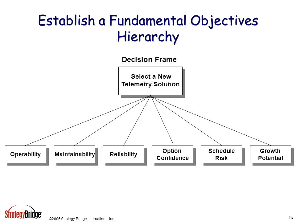 ©2006 Strategy Bridge International Inc. 15 Establish a Fundamental Objectives Hierarchy Operability Decision Frame Maintainability Reliability Schedu