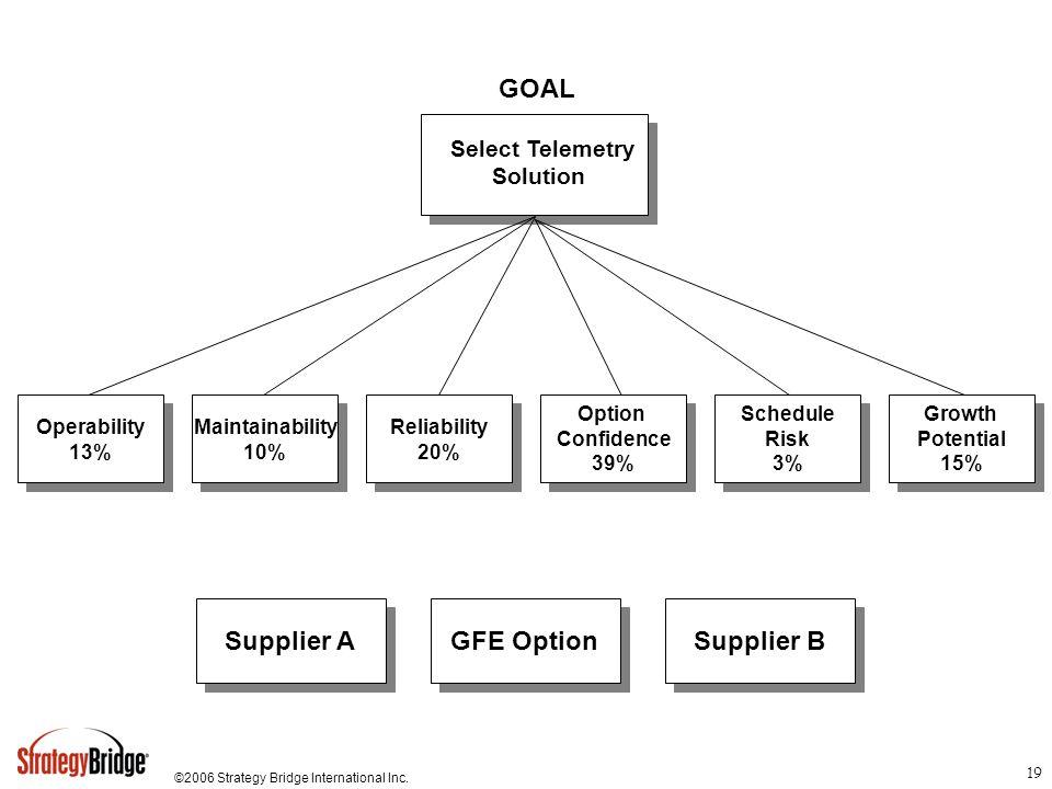 ©2006 Strategy Bridge International Inc. 19 GFE Option Supplier A Supplier B Operability 13% Operability 13% GOAL Maintainability 10% Maintainability