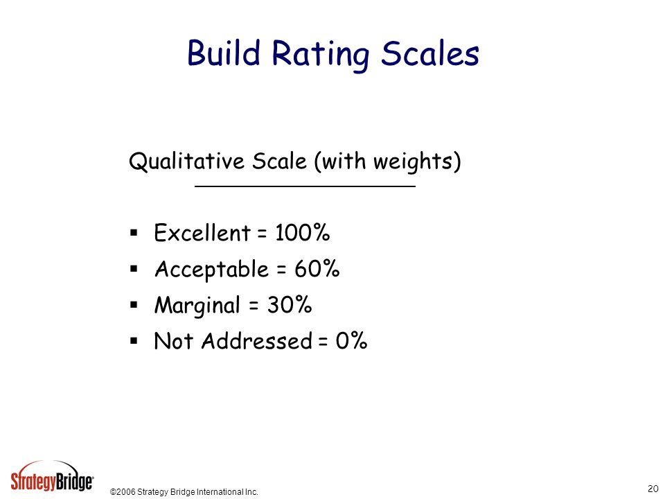 ©2006 Strategy Bridge International Inc. 20 Build Rating Scales Qualitative Scale (with weights) Excellent = 100% Acceptable = 60% Marginal = 30% Not